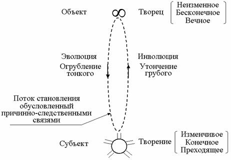 Схема, условно показывающая