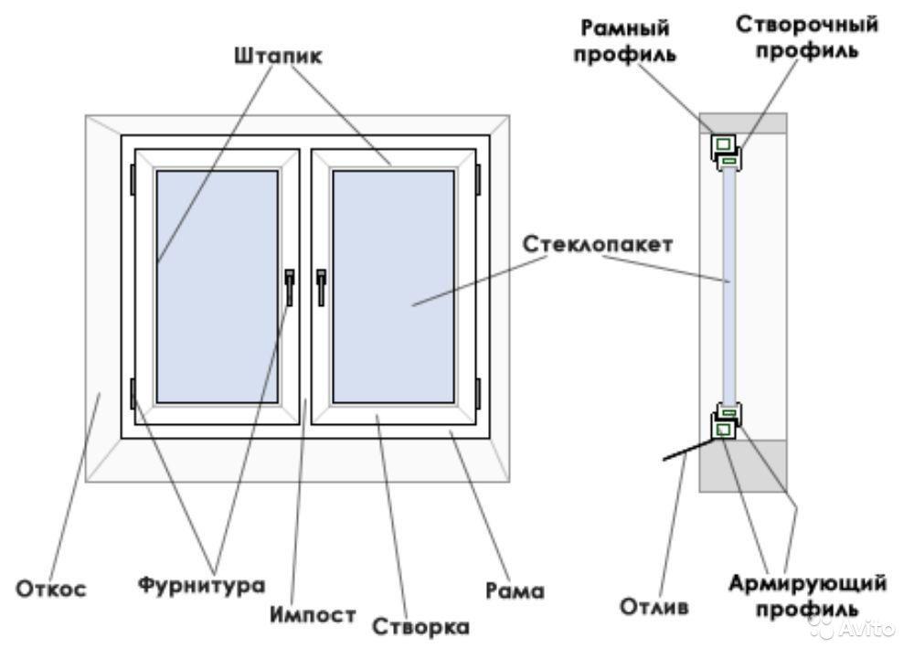 Окна из пвх. из чего состоят пластиковые окна. статьи на стр.