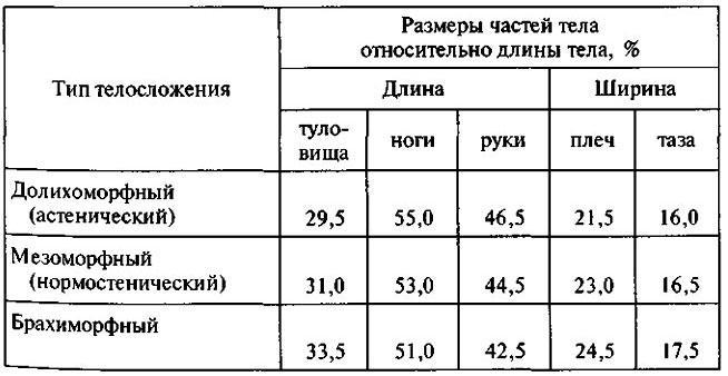 Пропорции тела (по П.Н. Башкирову)