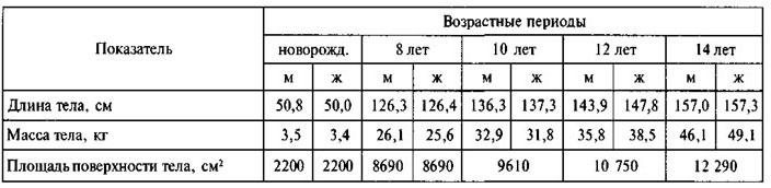 Размер член и пропорции тела