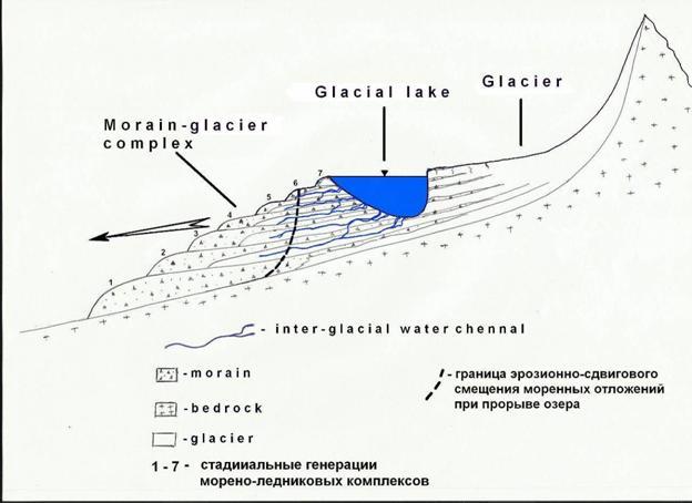 Схема строения гляциальных