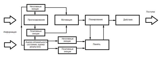 «Классическая» схема