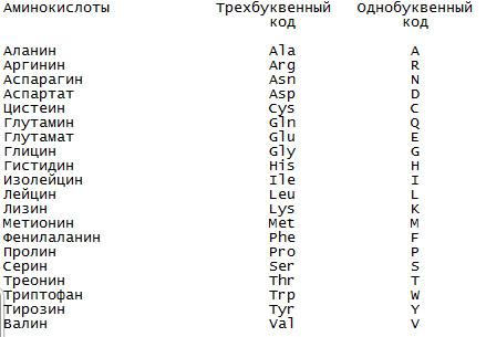 Однобуквенный Код Аминокислот